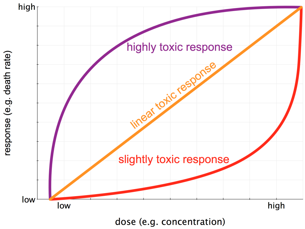Three potential Dose-Response Curves.